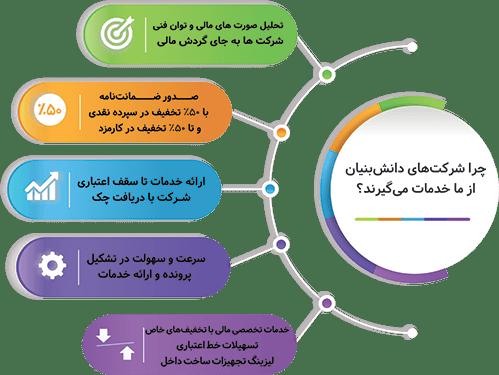 شاخصه های خدمات صندوق فناوری ایرانیان