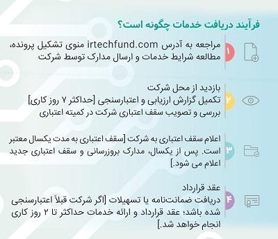فرایند دریافت خدمات در صندوق ایرانیان